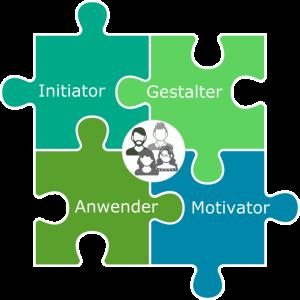 Rollen der Mitarbeiter - spezifische Anforderungen an Lernkompetenz